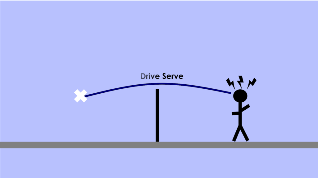 4 Basic Types of Serves in Badminton: Drive Serve